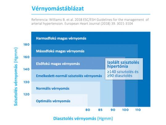 Vérnyomási értékek