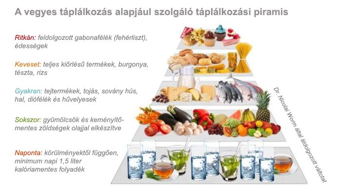 Táplálkozási piramis a vegyes étkezéshez