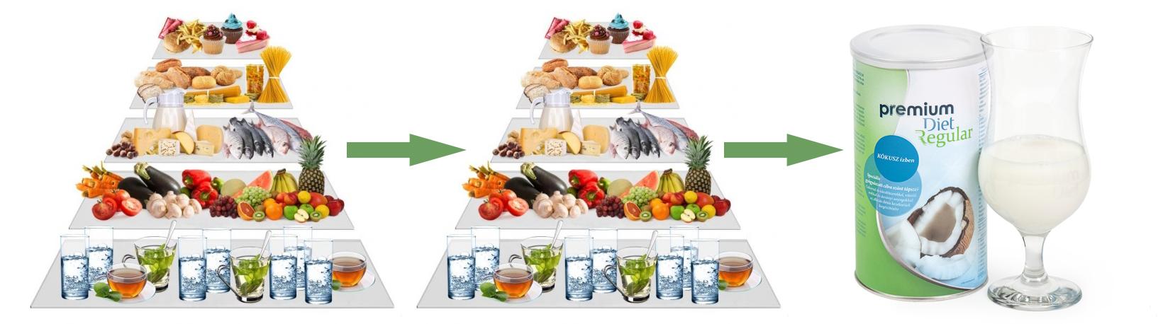 Premium Diet - Ellenőrzési fázis - Premium Diet Regular - jopatikus.hu