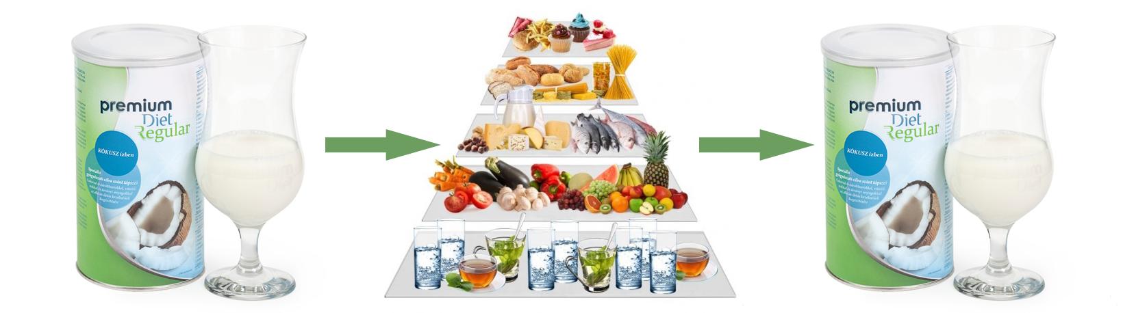 Premium Diet - Zsírégetési fázis - Premium Diet Regular - jopatikus.hu